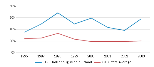 This chart display the percentage of students who is eligible for free lunch in O.k. Thollehaug Middle School and the percentage of public school students who is eligible for free lunch in South Dakota by year, with the latest 2002-03 school year data.