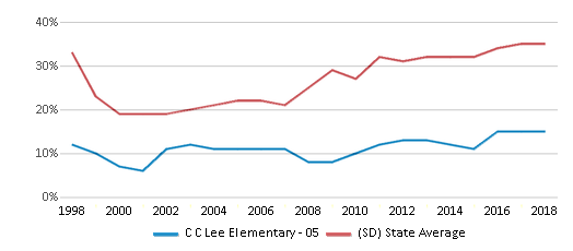 This chart display the percentage of students who is eligible for free lunch in C C Lee Elementary - 05 and the percentage of public school students who is eligible for free lunch in South Dakota by year, with the latest 2017-18 school year data.