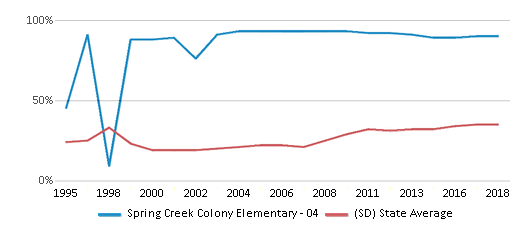 This chart display the percentage of students who is eligible for free lunch in Spring Creek Colony Elementary - 04 and the percentage of public school students who is eligible for free lunch in South Dakota by year, with the latest 2017-18 school year data.