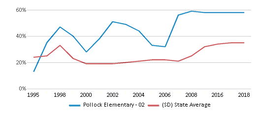 This chart display the percentage of students who is eligible for free lunch in Pollock Elementary - 02 and the percentage of public school students who is eligible for free lunch in South Dakota by year, with the latest 2017-18 school year data.