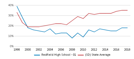 This chart display the percentage of students who is eligible for free lunch in Redfield High School - 01 and the percentage of public school students who is eligible for free lunch in South Dakota by year, with the latest 2017-18 school year data.