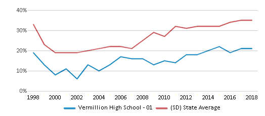 This chart display the percentage of students who is eligible for free lunch in Vermillion High School - 01 and the percentage of public school students who is eligible for free lunch in South Dakota by year, with the latest 2017-18 school year data.
