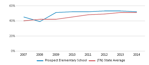 This chart display the percentage of students who is eligible for free lunch in Prospect Elementary School and the percentage of public school students who is eligible for free lunch in Tennessee by year, with the latest 2013-14 school year data.