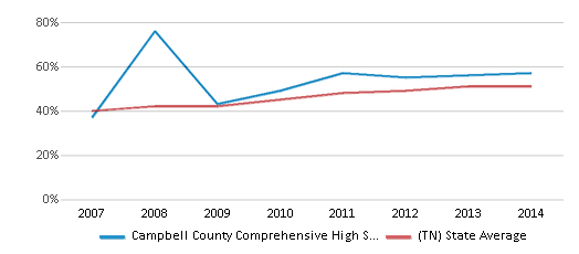 This chart display the percentage of students who is eligible for free lunch in Campbell County Comprehensive High School and the percentage of public school students who is eligible for free lunch in Tennessee by year, with the latest 2013-14 school year data.