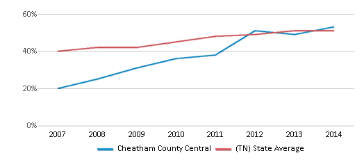 This chart display the percentage of students who is eligible for free lunch in Cheatham County Central and the percentage of public school students who is eligible for free lunch in Tennessee by year, with the latest 2013-14 school year data.
