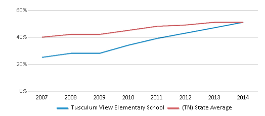This chart display the percentage of students who is eligible for free lunch in Tusculum View Elementary School and the percentage of public school students who is eligible for free lunch in Tennessee by year, with the latest 2013-14 school year data.