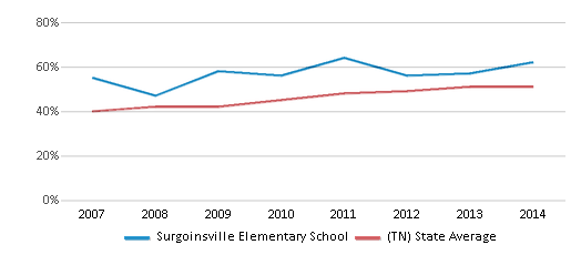 This chart display the percentage of students who is eligible for free lunch in Surgoinsville Elementary School and the percentage of public school students who is eligible for free lunch in Tennessee by year, with the latest 2013-14 school year data.