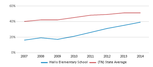 This chart display the percentage of students who is eligible for free lunch in Halls Elementary School and the percentage of public school students who is eligible for free lunch in Tennessee by year, with the latest 2013-14 school year data.
