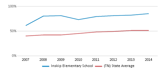 This chart display the percentage of students who is eligible for free lunch in Inskip Elementary School and the percentage of public school students who is eligible for free lunch in Tennessee by year, with the latest 2013-14 school year data.