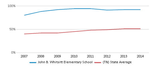 This chart display the percentage of students who is eligible for free lunch in John B. Whitsitt Elementary School and the percentage of public school students who is eligible for free lunch in Tennessee by year, with the latest 2013-14 school year data.