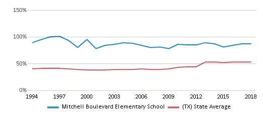 This chart display the percentage of students who is eligible for free lunch in Mitchell Boulevard Elementary School and the percentage of public school students who is eligible for free lunch in Texas by year, with the latest 2017-18 school year data.