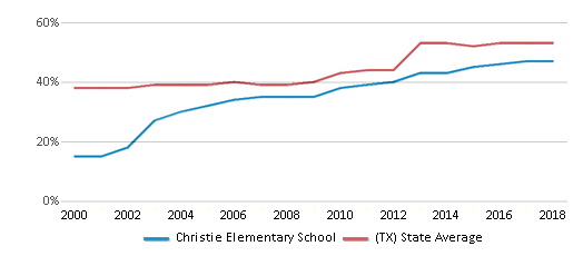 This chart display the percentage of students who is eligible for free lunch in Christie Elementary School and the percentage of public school students who is eligible for free lunch in Texas by year, with the latest 2017-18 school year data.