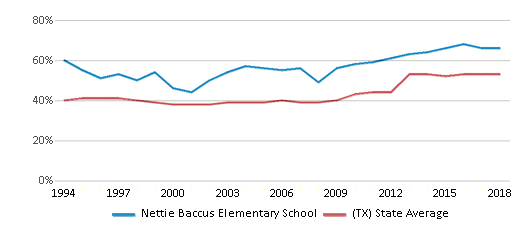 This chart display the percentage of students who is eligible for free lunch in Nettie Baccus Elementary School and the percentage of public school students who is eligible for free lunch in Texas by year, with the latest 2017-18 school year data.