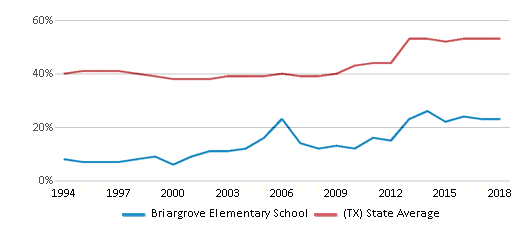 This chart display the percentage of students who is eligible for free lunch in Briargrove Elementary School and the percentage of public school students who is eligible for free lunch in Texas by year, with the latest 2017-18 school year data.