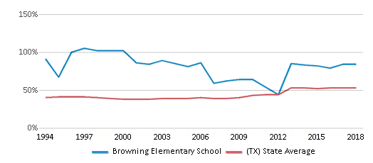 This chart display the percentage of students who is eligible for free lunch in Browning Elementary School and the percentage of public school students who is eligible for free lunch in Texas by year, with the latest 2017-18 school year data.