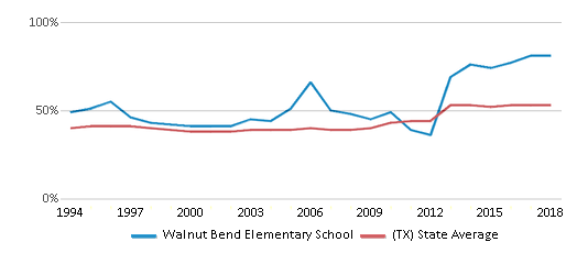 This chart display the percentage of students who is eligible for free lunch in Walnut Bend Elementary School and the percentage of public school students who is eligible for free lunch in Texas by year, with the latest 2017-18 school year data.