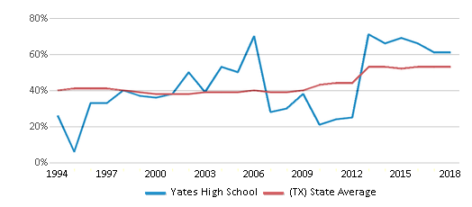 This chart display the percentage of students who is eligible for free lunch in Yates High School and the percentage of public school students who is eligible for free lunch in Texas by year, with the latest 2017-18 school year data.