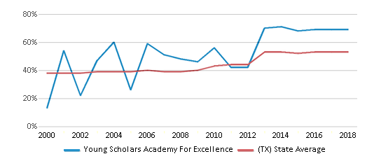 This chart display the percentage of students who is eligible for free lunch in Young Scholars Academy For Excellence and the percentage of public school students who is eligible for free lunch in Texas by year, with the latest 2017-18 school year data.