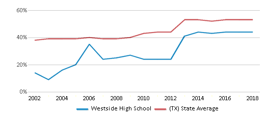 This chart display the percentage of students who is eligible for free lunch in Westside High School and the percentage of public school students who is eligible for free lunch in Texas by year, with the latest 2017-18 school year data.
