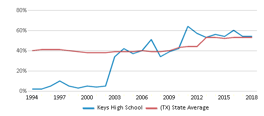 This chart display the percentage of students who is eligible for free lunch in Keys High School and the percentage of public school students who is eligible for free lunch in Texas by year, with the latest 2017-18 school year data.