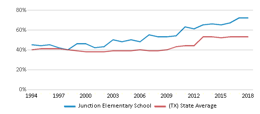 This chart display the percentage of students who is eligible for free lunch in Junction Elementary School and the percentage of public school students who is eligible for free lunch in Texas by year, with the latest 2017-18 school year data.