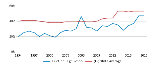This chart display the percentage of students who is eligible for free lunch in Junction High School and the percentage of public school students who is eligible for free lunch in Texas by year, with the latest 2017-18 school year data.