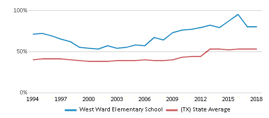 This chart display the percentage of students who is eligible for free lunch in West Ward Elementary School and the percentage of public school students who is eligible for free lunch in Texas by year, with the latest 2017-18 school year data.