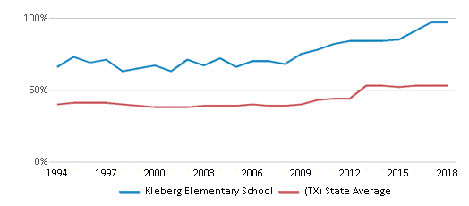 This chart display the percentage of students who is eligible for free lunch in Kleberg Elementary School and the percentage of public school students who is eligible for free lunch in Texas by year, with the latest 2017-18 school year data.