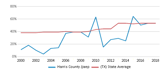 This chart display the percentage of students who is eligible for free lunch in Harris County Jjaep and the percentage of public school students who is eligible for free lunch in Texas by year, with the latest 2017-18 school year data.
