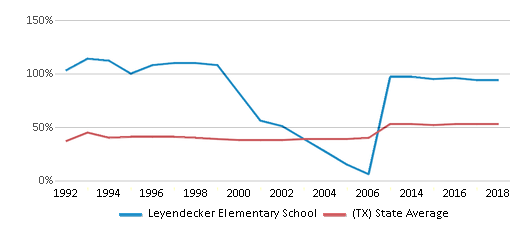This chart display the percentage of students who is eligible for free lunch in Leyendecker Elementary School and the percentage of public school students who is eligible for free lunch in Texas by year, with the latest 2017-18 school year data.