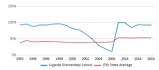 This chart display the percentage of students who is eligible for free lunch in Ligarde Elementary School and the percentage of public school students who is eligible for free lunch in Texas by year, with the latest 2017-18 school year data.
