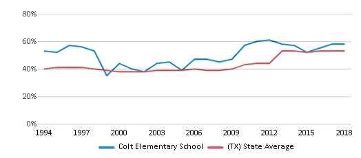 This chart display the percentage of students who is eligible for free lunch in Colt Elementary School and the percentage of public school students who is eligible for free lunch in Texas by year, with the latest 2017-18 school year data.