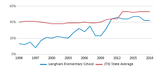 This chart display the percentage of students who is eligible for free lunch in Langham Elementary School and the percentage of public school students who is eligible for free lunch in Texas by year, with the latest 2017-18 school year data.