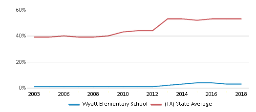 This chart display the percentage of students who is eligible for free lunch in Wyatt Elementary School and the percentage of public school students who is eligible for free lunch in Texas by year, with the latest 2017-18 school year data.