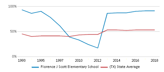 This chart display the percentage of students who is eligible for free lunch in Florence J Scott Elementary School and the percentage of public school students who is eligible for free lunch in Texas by year, with the latest 2017-18 school year data.