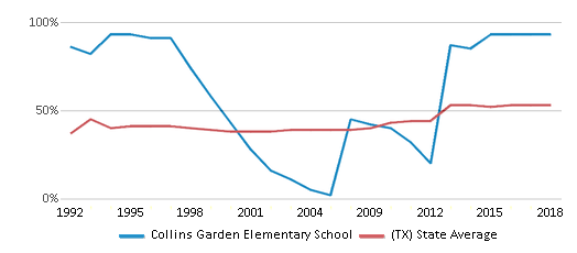 This chart display the percentage of students who is eligible for free lunch in Collins Garden Elementary School and the percentage of public school students who is eligible for free lunch in Texas by year, with the latest 2017-18 school year data.