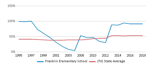 This chart display the percentage of students who is eligible for free lunch in Franklin Elementary School and the percentage of public school students who is eligible for free lunch in Texas by year, with the latest 2017-18 school year data.