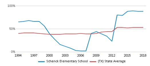 This chart display the percentage of students who is eligible for free lunch in Schenck Elementary School and the percentage of public school students who is eligible for free lunch in Texas by year, with the latest 2017-18 school year data.