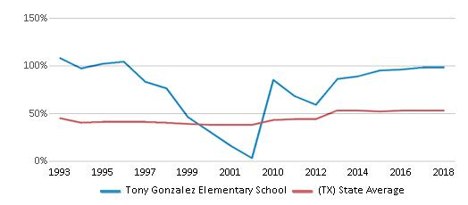 This chart display the percentage of students who is eligible for free lunch in Tony Gonzalez Elementary School and the percentage of public school students who is eligible for free lunch in Texas by year, with the latest 2017-18 school year data.