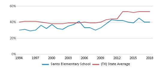 This chart display the percentage of students who is eligible for free lunch in Santo Elementary School and the percentage of public school students who is eligible for free lunch in Texas by year, with the latest 2017-18 school year data.