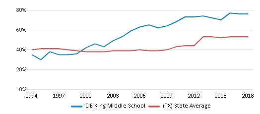 This chart display the percentage of students who is eligible for free lunch in C E King Middle School and the percentage of public school students who is eligible for free lunch in Texas by year, with the latest 2017-18 school year data.