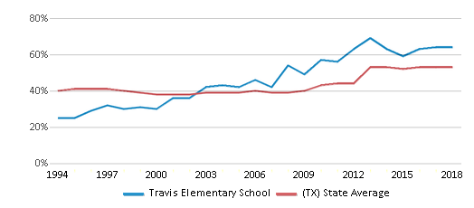 This chart display the percentage of students who is eligible for free lunch in Travis Elementary School and the percentage of public school students who is eligible for free lunch in Texas by year, with the latest 2017-18 school year data.