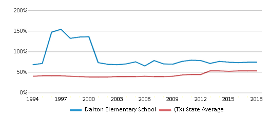 This chart display the percentage of students who is eligible for free lunch in Dalton Elementary School and the percentage of public school students who is eligible for free lunch in Texas by year, with the latest 2017-18 school year data.