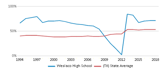 This chart display the percentage of students who is eligible for free lunch in Weslaco High School and the percentage of public school students who is eligible for free lunch in Texas by year, with the latest 2017-18 school year data.