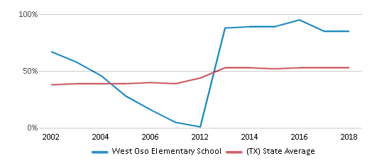 This chart display the percentage of students who is eligible for free lunch in West Oso Elementary School and the percentage of public school students who is eligible for free lunch in Texas by year, with the latest 2017-18 school year data.