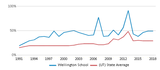 This chart display the percentage of students who is eligible for free lunch in Wellington School and the percentage of public school students who is eligible for free lunch in Utah by year, with the latest 2017-18 school year data.
