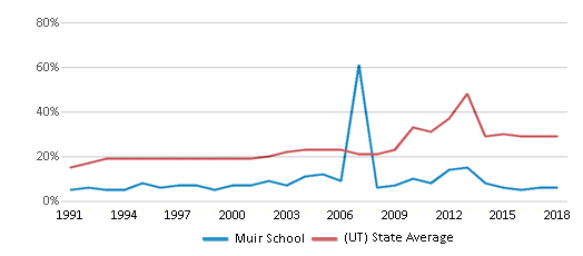This chart display the percentage of students who is eligible for free lunch in Muir School and the percentage of public school students who is eligible for free lunch in Utah by year, with the latest 2017-18 school year data.