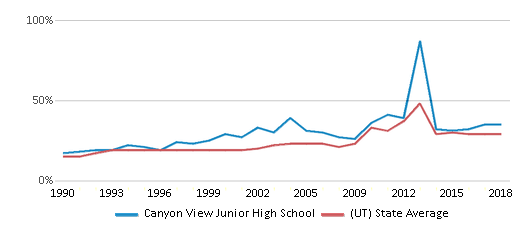 This chart display the percentage of students who is eligible for free lunch in Canyon View Junior High School and the percentage of public school students who is eligible for free lunch in Utah by year, with the latest 2017-18 school year data.