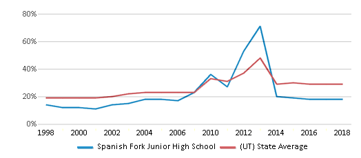 This chart display the percentage of students who is eligible for free lunch in Spanish Fork Junior High School and the percentage of public school students who is eligible for free lunch in Utah by year, with the latest 2017-18 school year data.