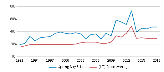 This chart display the percentage of students who is eligible for free lunch in Spring City School and the percentage of public school students who is eligible for free lunch in Utah by year, with the latest 2017-18 school year data.